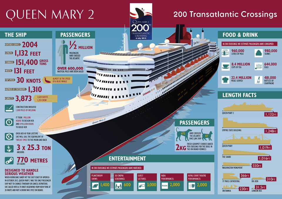 info about the Queen Mary 2