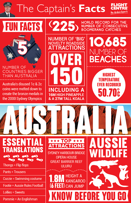 Flight-Centre-Australia-Infographic-Small